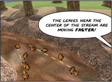 The leaves assume a V-like formation. | Bridget: The leaves near the center of the stream are moving faster!